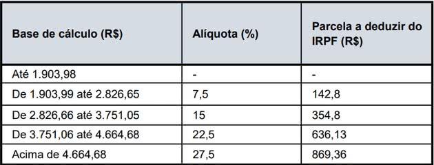 Tabela DIRPF 2020