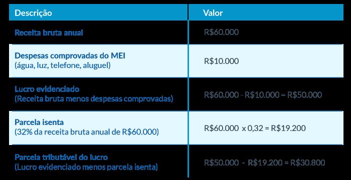 Exemplo de Imposto de Renda MEI
